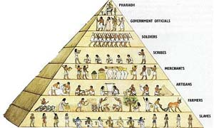 Ancient Egyptian Hierarchy Facts