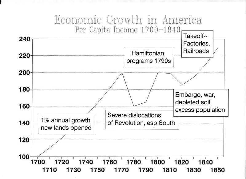 History of Socioeconomic classes